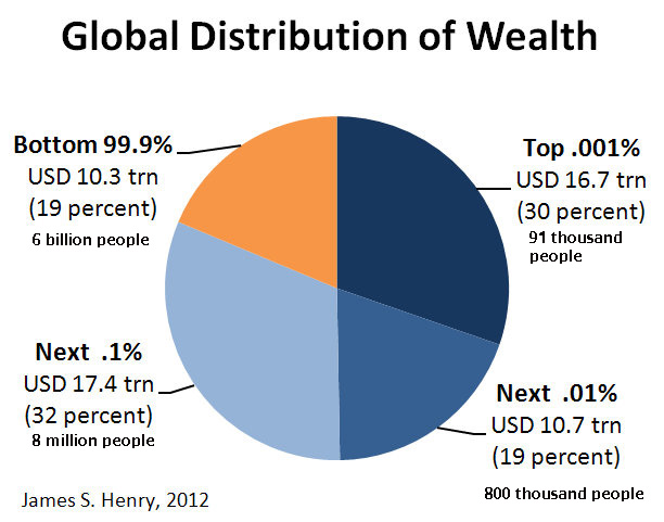 Global distribution of wealth