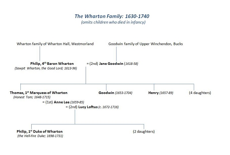 wharton family tree simple version